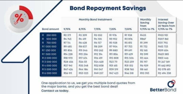 Bond Repayment Schedule
